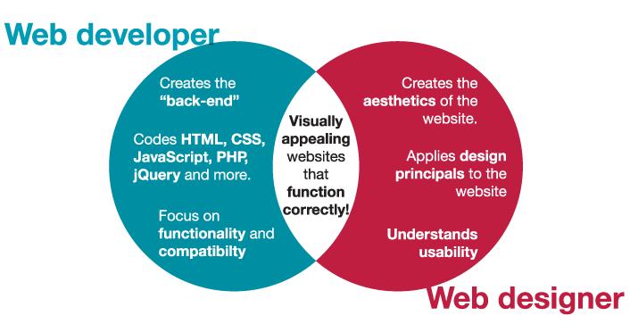 Design Web Languages & Front-end Experience
