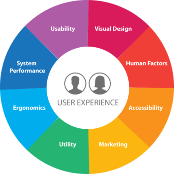 User Experience Designing