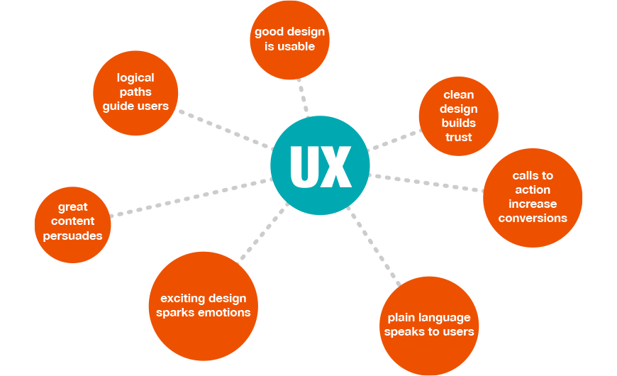 Creative User Experience and Website Design