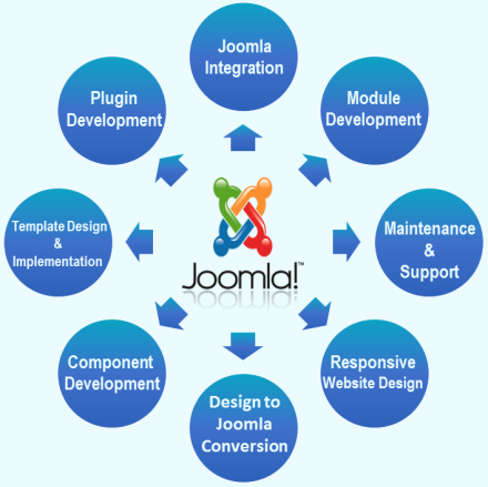 Joomla Web Design & Development Services-Empirical Edge, Inc