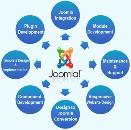 Joomla Website Development