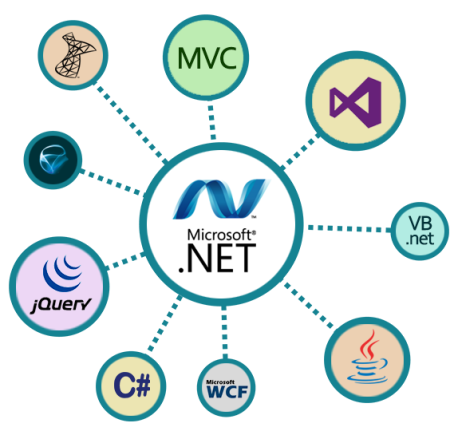 DotNet Development Services
