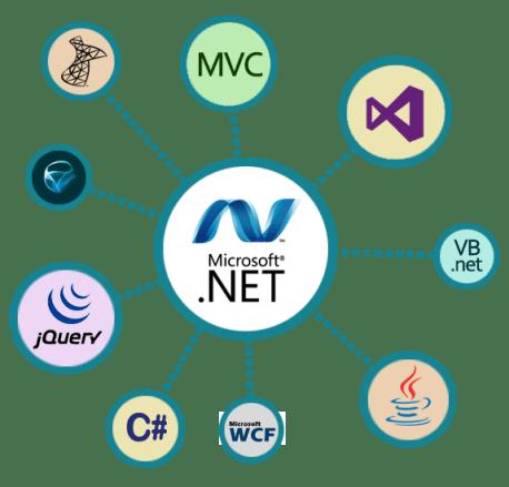 DotNet Development Services