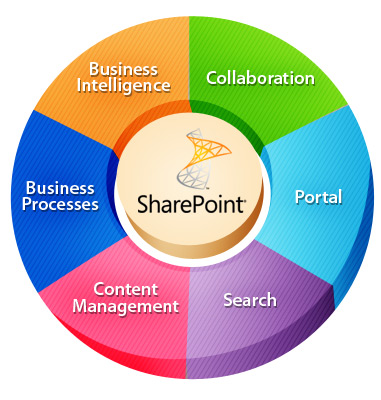 sharePoint Development Services
